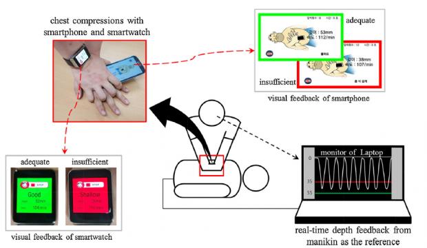 Akıllı saat, akıllı telefon CPR geribildirim sistemleri çalışma prensibi